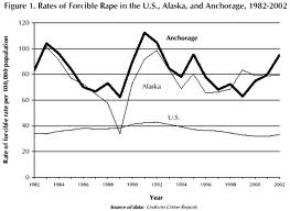 Stats on Forcible Rape
