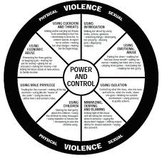 There is a cycle of violence which was identified in the seventies.