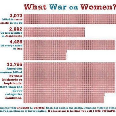 This war on women