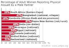 Marital rape statistics
