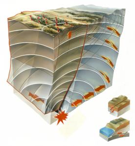 A diagram of the shifts in the San Andreas fault.