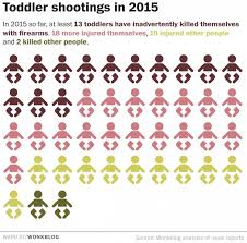 The number of toddlers shot in 2015